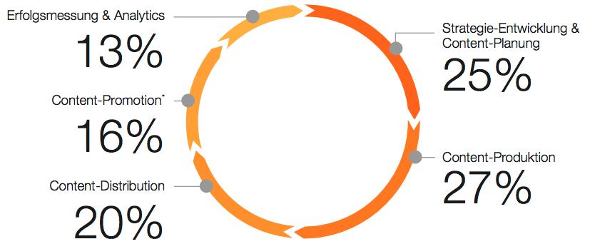cmf-basisstudie-2018-content-marketing-investitionen-aktivitaeten-im-content-marketing-Cycle