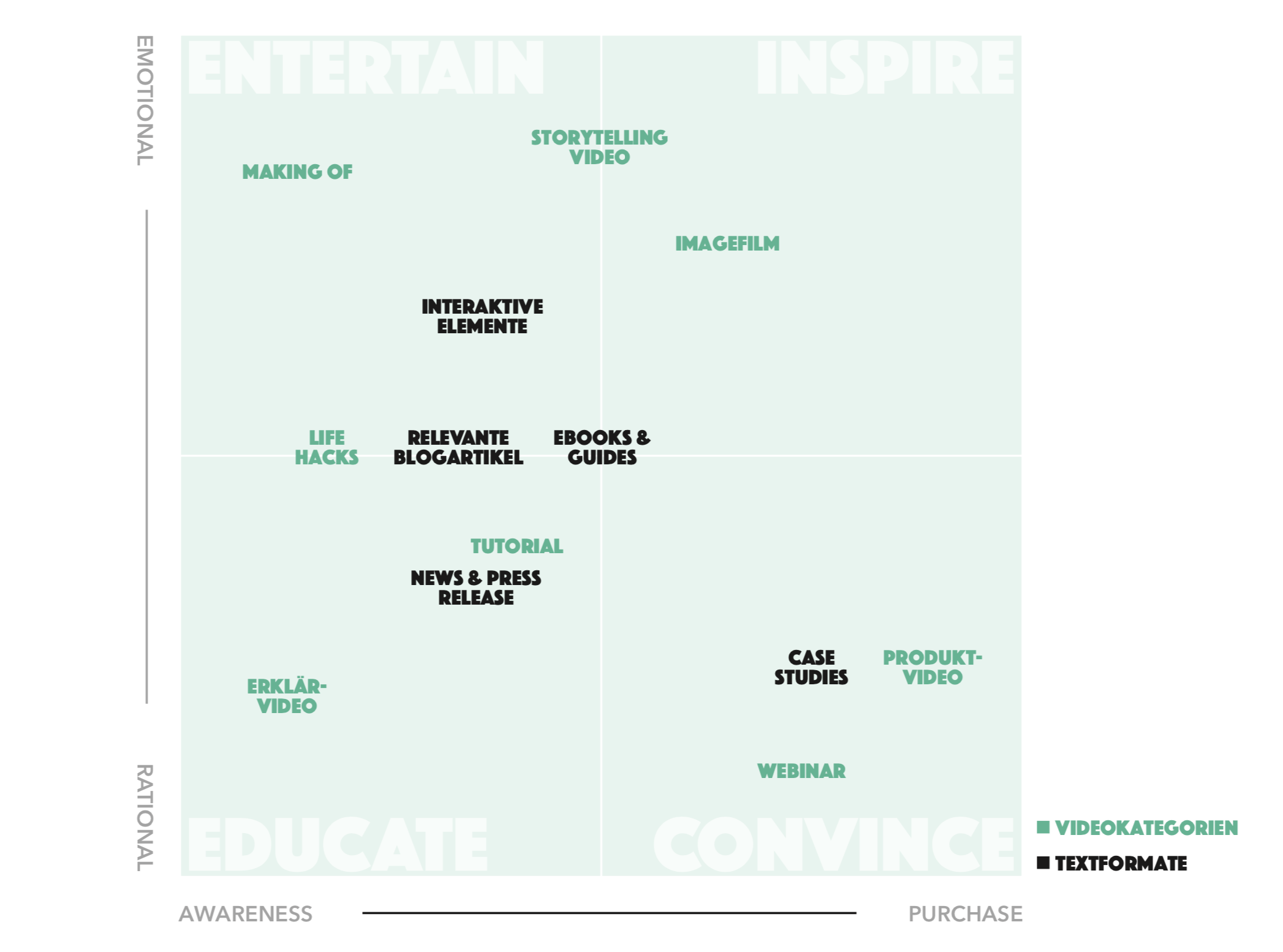 content marketing matrix formate