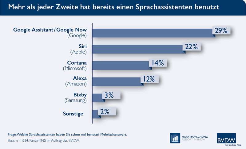 voice-search-sprachassistent-studie-content-marketing