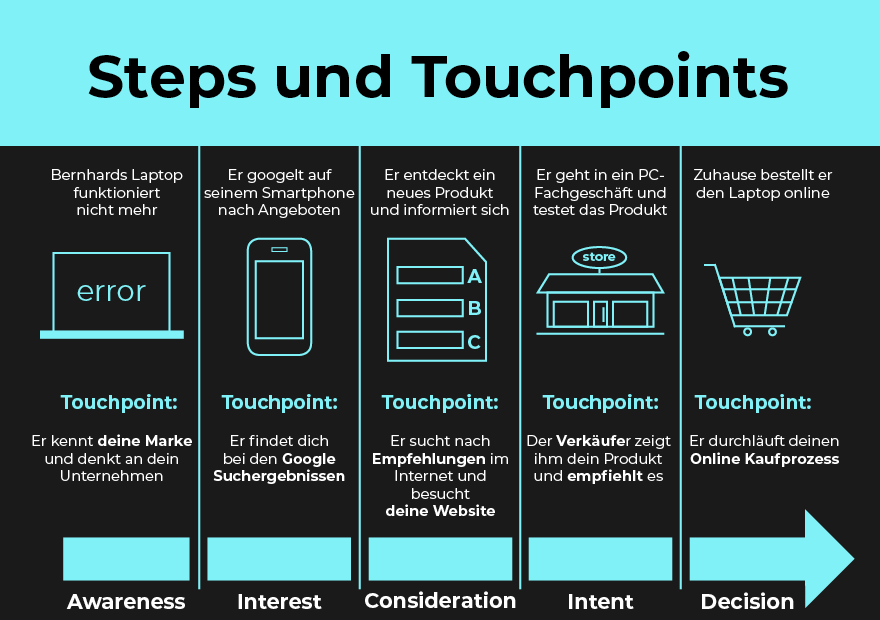 Steps-Touchpoints-Customer-Journey-Content-Marketing