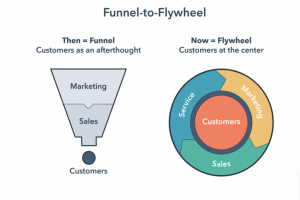 Flywheel-Hubspot-Marketing-Funnel-Content