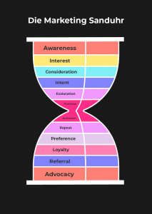 Marketing-Sanduhr-Hourglass-Content-Marketing-Funnel