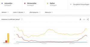 google-trends-keyword-vergleich-seo