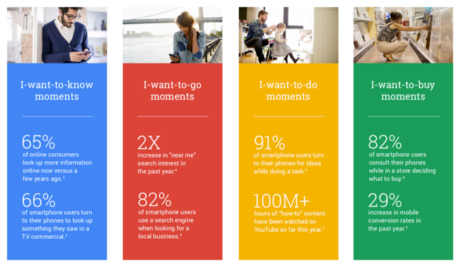 google-suchintentionen-content-marketing-seo
