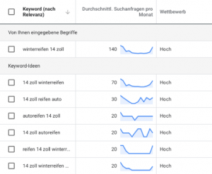 Keyword-analyse-Winterreifen-14-Zoll-seo