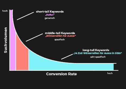 keyword-long-tail-keyword-recherche