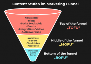Marketing-Funnel-Content-Phasen
