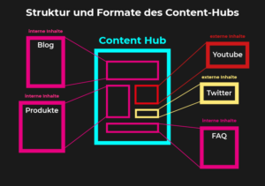 Content-Hub-struktur-formate