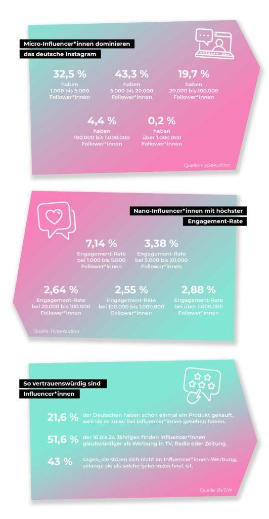 Instagram Influencer*innen Marketing 2021