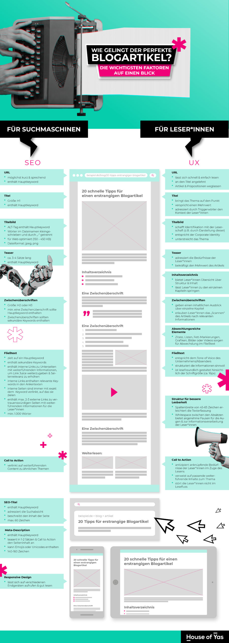 Infografik Perfekten Blogpost schreiben