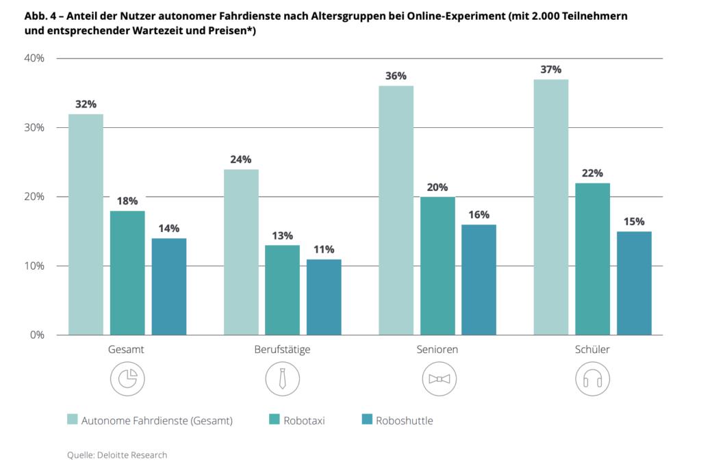 Autonomes Fahren im Jahr 2035 - Deloitte prognostiziert, das rund ein Drittel der Deutschen bereit sind, autonome Dienste zu nutzen.