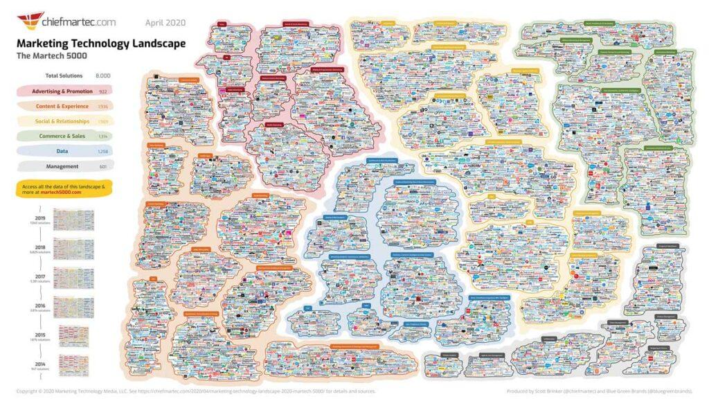 Chiefmartec Marketing Technology Landscape: Übersicht aller MarTech Anbieter
