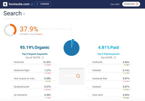 MarTech Marketing: Similar Web Analyse Hootsuite