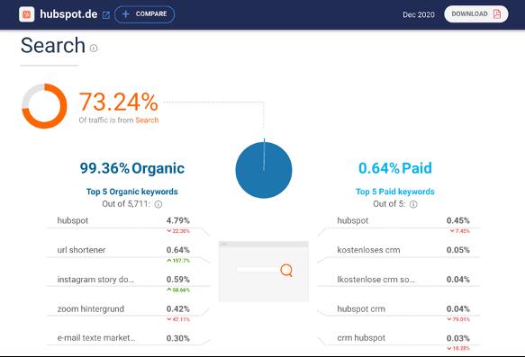 MarTech Marketing: Similar Web Analyse HubSpot