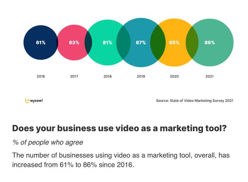 Video Marketing: Buzzfeed mit neuer Studie
