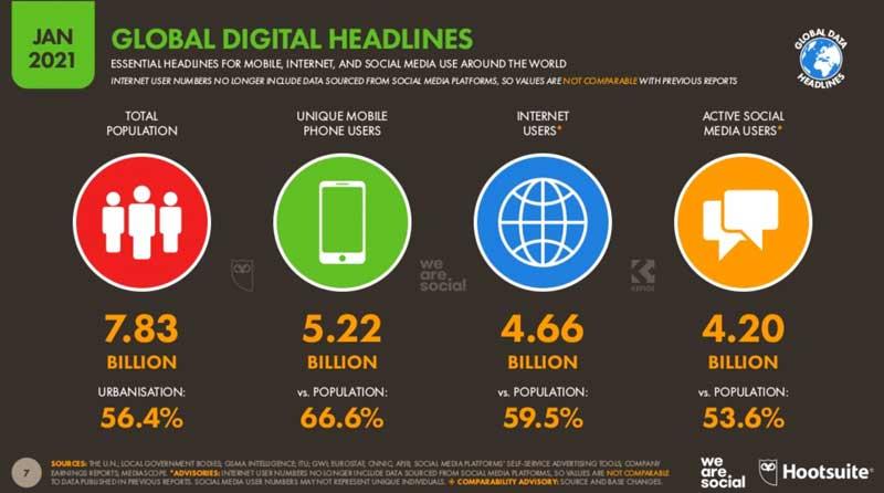 Digital 21: Neue Studie zur Nutzung von Social Media