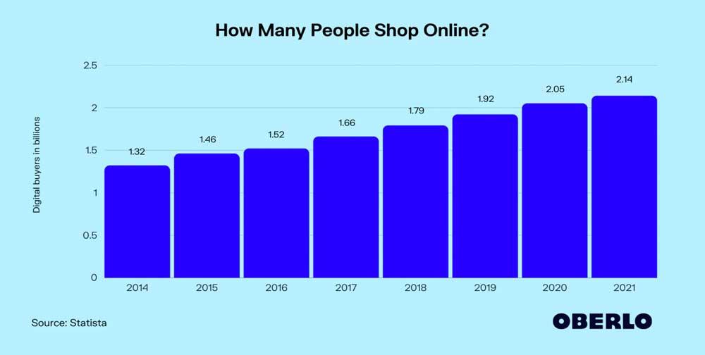 Für 2021 werden rund 2,14 Mrd. Menschen erwartet, die online einkaufen.