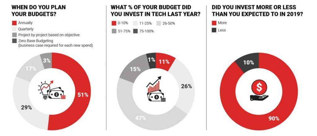 MarTech-Buyer geben mindestens 25 % des Budgets für Tech aus