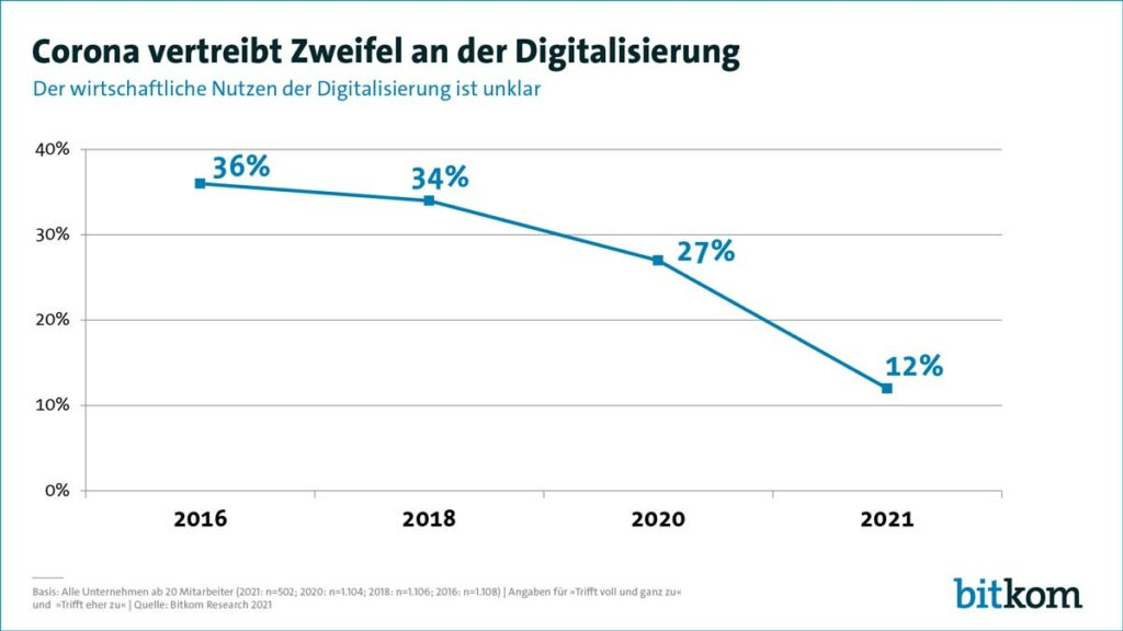 Studie vom Bitkom: Deutsche verlieren die Angst vor der Digitalisierung