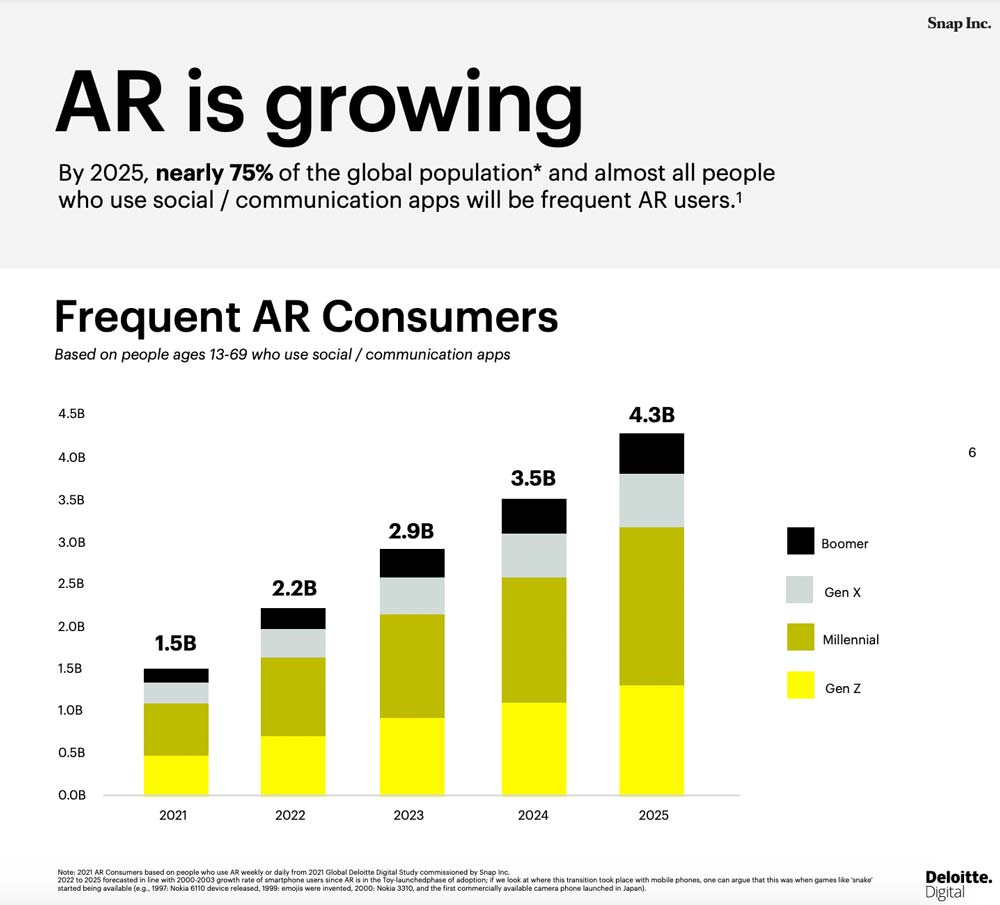 Snapchat: Studie zeigt Potenziale für AR im Marketing