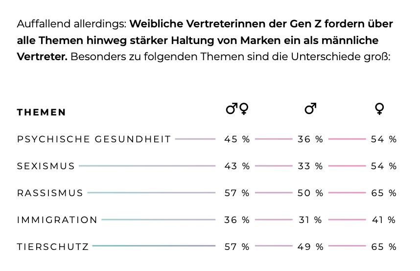 """Ergebnis unserer Studie """"Ok Zommer - Marketing für die Gen Z"""" 54% der Frauen und 33% der Männer fordern von Marken eine stärkere Haltung zu Sexismus."""