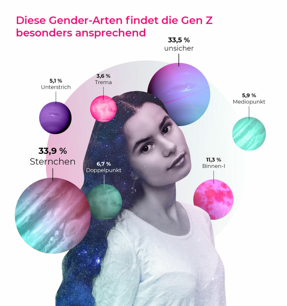 Studie zeigt, dass die Gen Z das Gendersternchen bevorzugt
