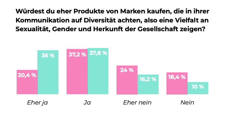 Wie wichtig ist der Gen Z Diversität? - Aufteilung Männer & Frauen