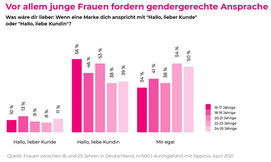 Gen Z möchte gendergerechte Sprache
