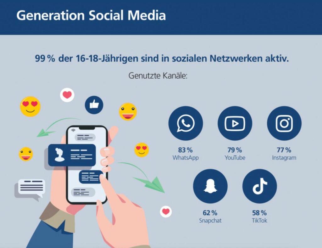 Studie der Postbank: Das sind die Social Media Vorlieben der Jugend